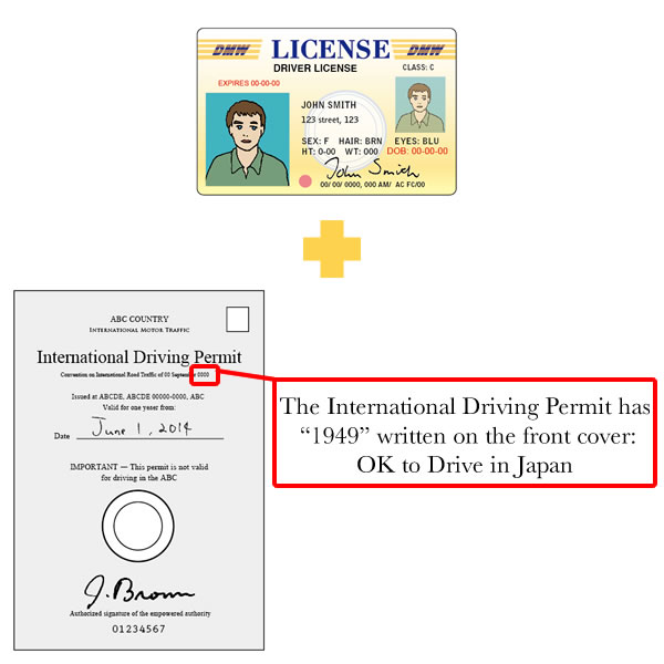 polish drivers license expiration date